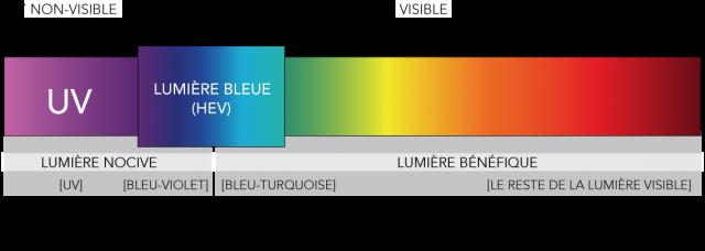 La lumière bleue HEV